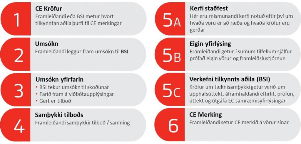 CE Skref fyrir Skref
